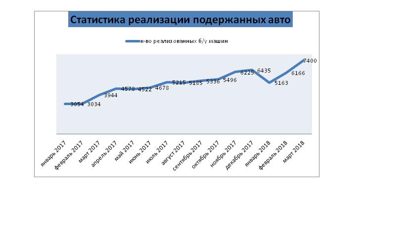 Сигналы роста продаж авто бывших в эксплуатации, как рост деловой активности